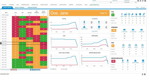 PeopleNet's video system, analytics dashboard