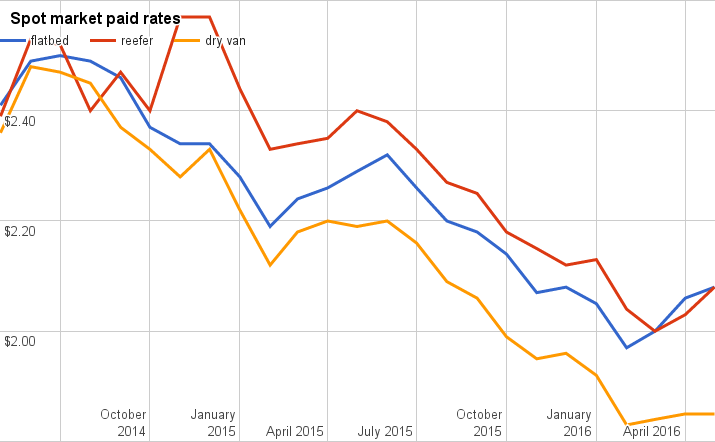 Rates 'spring'ing to life? Spot market rates post another positive showing in May