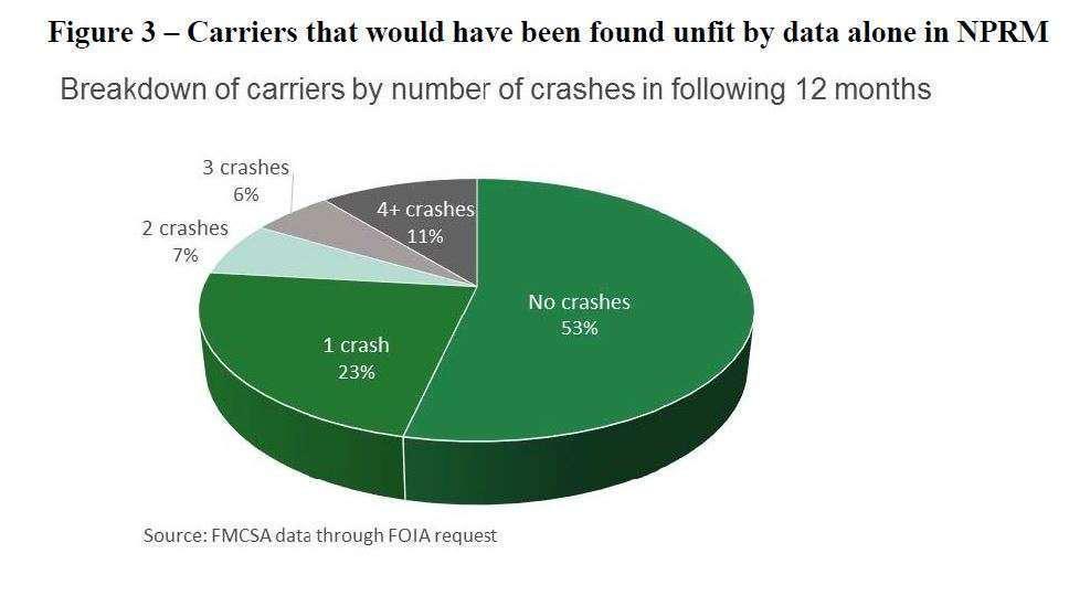 SFD rule's crash-risk disconnect: Data show most analyzed 'Unfit' carriers don't crash