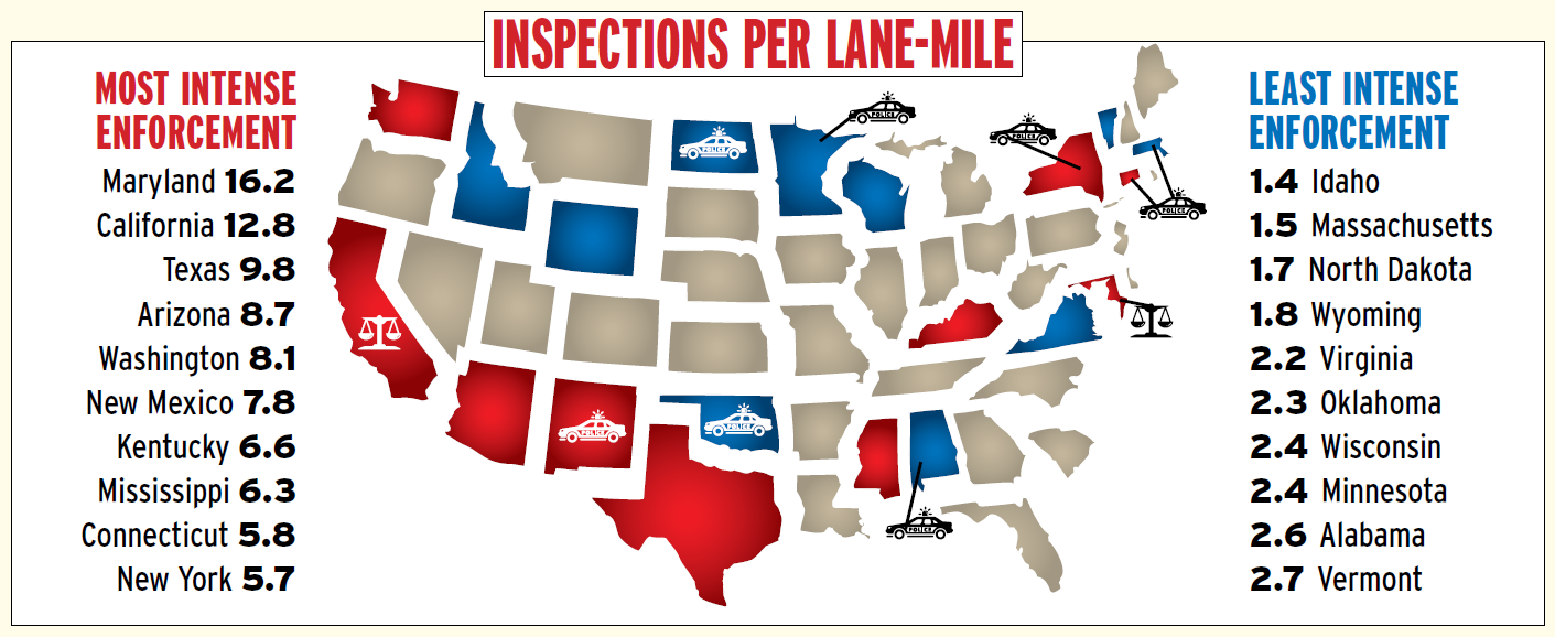 The police car symbol indicates states where enforcement is tilted heavily toward the roadside, with more than 60 percent of inspections conducted as the result of a stop. Scale symbols indicate states in which more than 60 percent of inspections are conducted at a fixed location such as a weigh station.