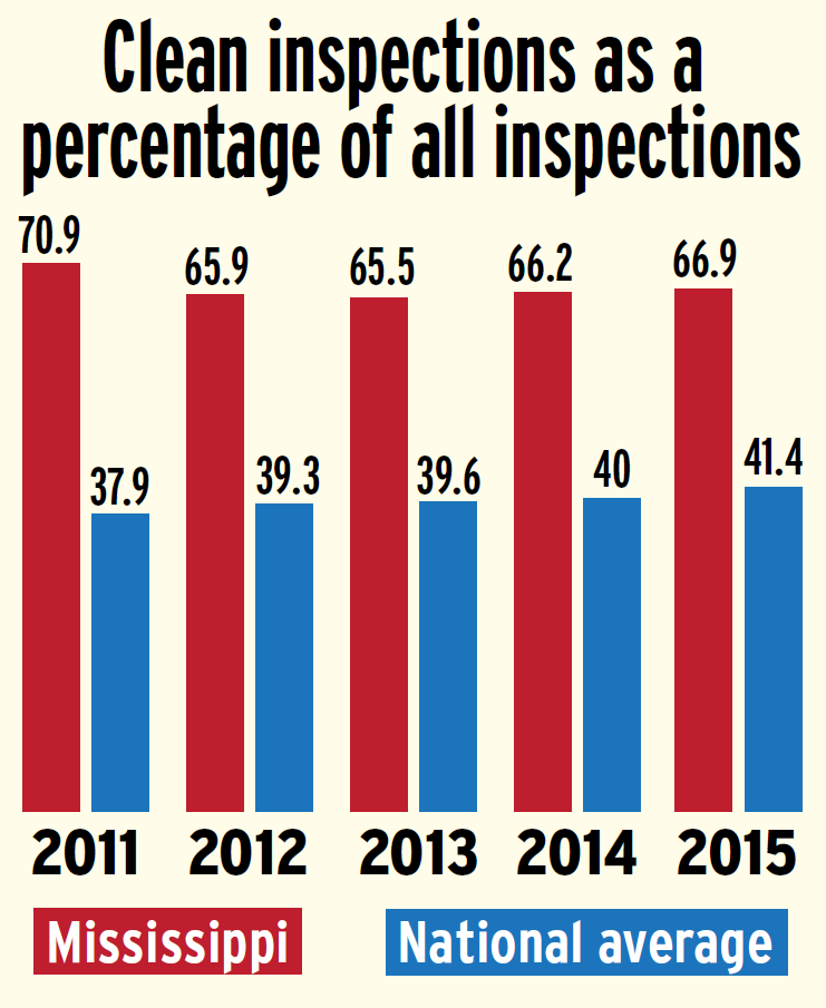 Mississippi-2011-2015-clean-inspections-versus-national-average