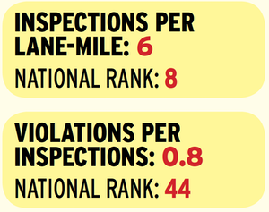 Mississippi's top 10 inspection intensity ranking is deceiving for those who would read a particular toughness into the state's truck enforcement program's numbers. Nearly seven in 10 of all inspections conducted in Mississippi over many years are clean inspections, finding no violations whatsoever. The next-closest states in the clean-inspections rankings, Montana and South Dakota, are low-intensity for inspections. California, meanwhile, also known for its high percentage of clean inspections, is nearly 10 percentage points off of Mississippi's share.