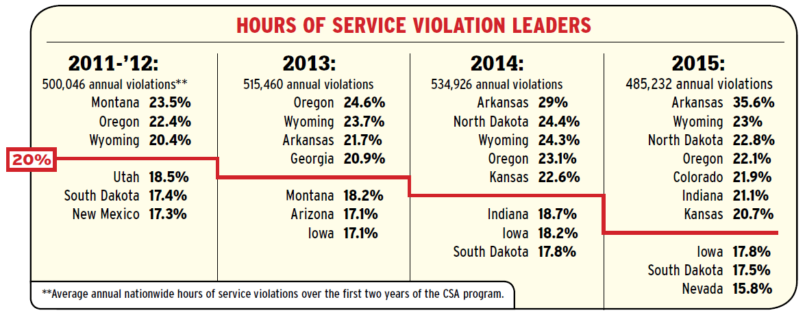 Percentages indicate the share of hours of service violations within each state's total issued violations. While annual violation totals rose in each of the first three analyzed periods, reaching an apex in 2014 (a full year in which the hours of service changes to the restart and the 30-minute break were in effect), they declined in the most recent year. However, the number of states rapidly increasing their focus on hours in driver inspections is apparent and did not abate in 2015. Since Overdrive's CSA's Data Trail series began with analysis of the 2011-12 period in 2013, there have never been as many states where hours violations account for more than 20 percent of all violations.