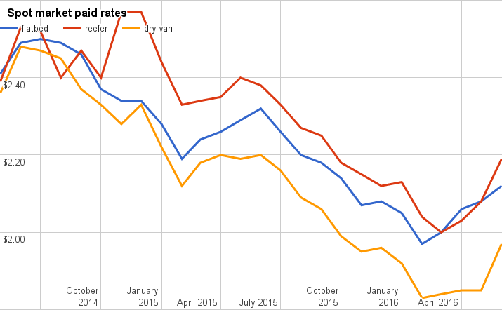 Rates see big gains in June, hit 2016 high marks