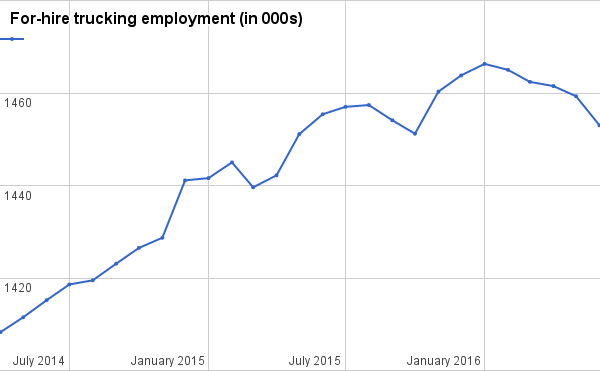 Trucking industry employment, driver turnover rates fall, latest reports show