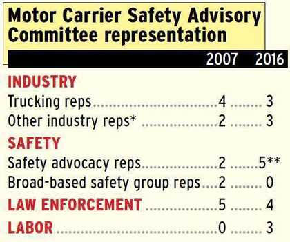 MCSAC policy panel's long shift toward safety advocates