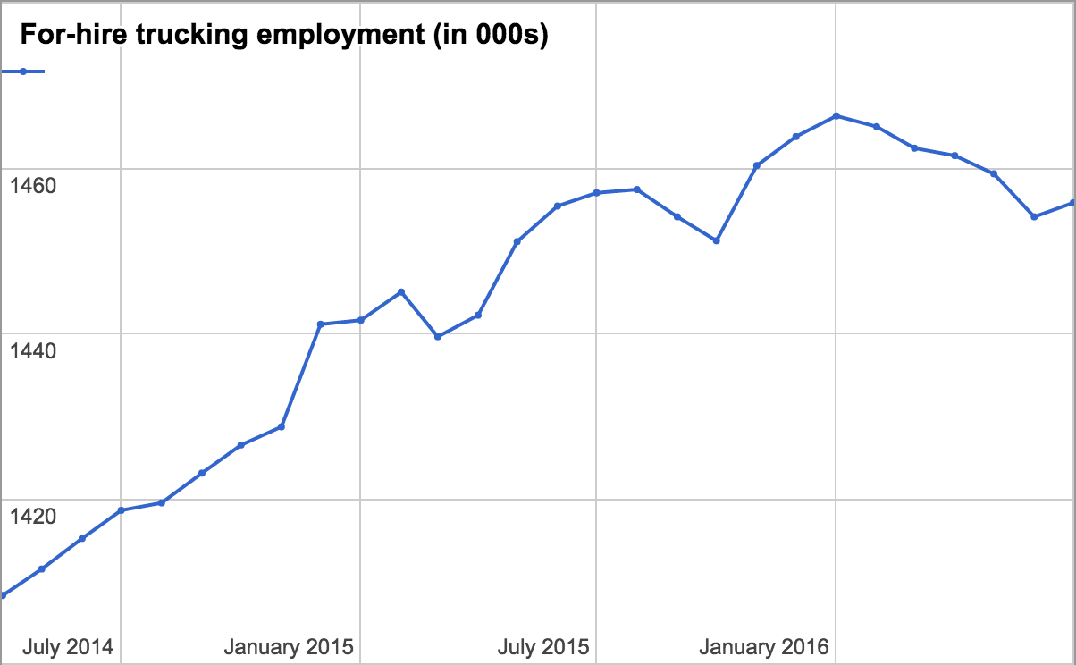 For-hire trucking gains 1,700 jobs in July