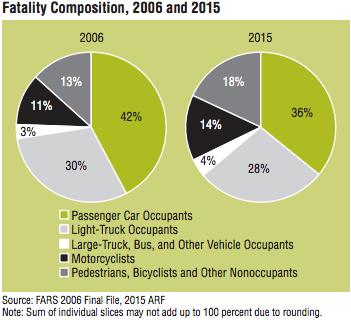 nhtsa-fatalities-2015
