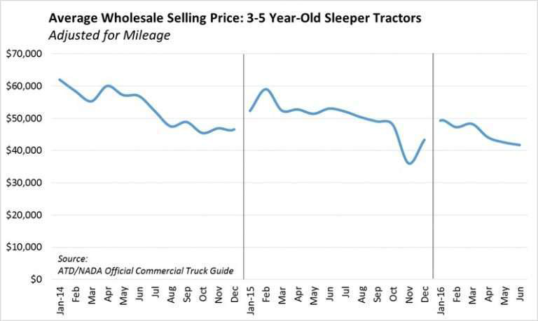 Used truck pricing update: 3-5-year-old sleeper tractors lag behind 2015, but remain stable
