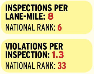 New Mexico's heavy roadside presence and active inspection program produces one of the highest inspection-intensity rankings nationwide. Violation concentrations are what you would expect from such a targeted approach, with hours of service, speeding and light violations ranking high in its violation mix. However, the state's inspectors' reputation for fairness is underscored by its low violations-per-inspection rate and relatively high percentage of clean inspections. Access data for all 48 continental states via the download and interactive maps at OverdriveOnline.com/csa.