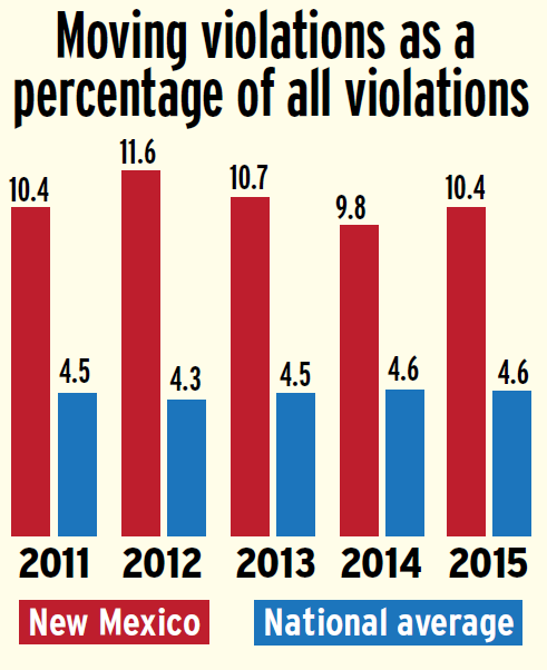 New-Mexico-moving-violations-percentage-versus-national-average-2011-2015