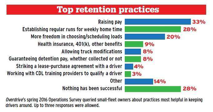 top-small-fleet-retention-successes-operational-survey-2016