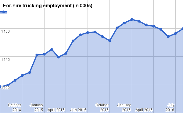 Trucking employment grew for second straight month in August