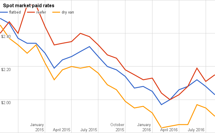Reefer rates climbed in August, flatbed and van rates fell