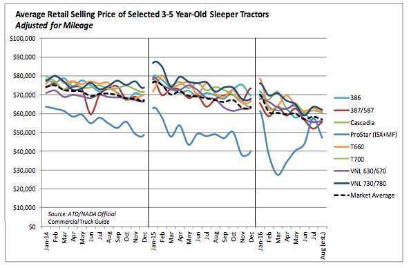Used truck prices dip on wholesale market, hold on retail side