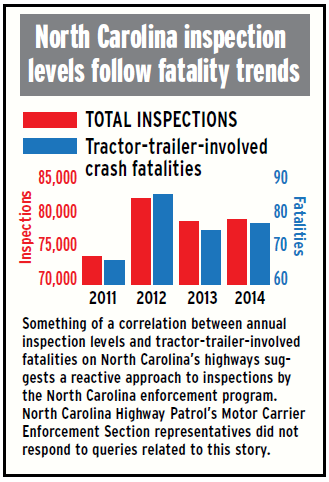 north-carolina-inspection-levels-follow-fatality-trends