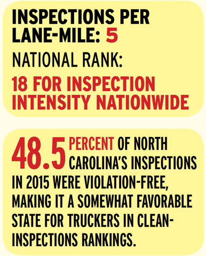 North Carolina's roadside/weigh station inspection program ranks in the upper half of states for inspection intensity. But some measure of fairness is evident with its clean-inspections and violations-per-inspection rankings in the 30s among states. When truckers are inspected there, as also evidenced anecdotally, they're more likely to walk away with a clean inspection than in well more than half the rest of the continental states.