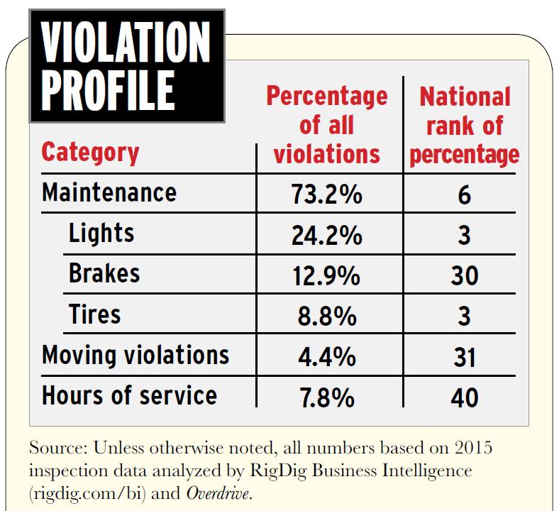 north-carolina-violation-profile