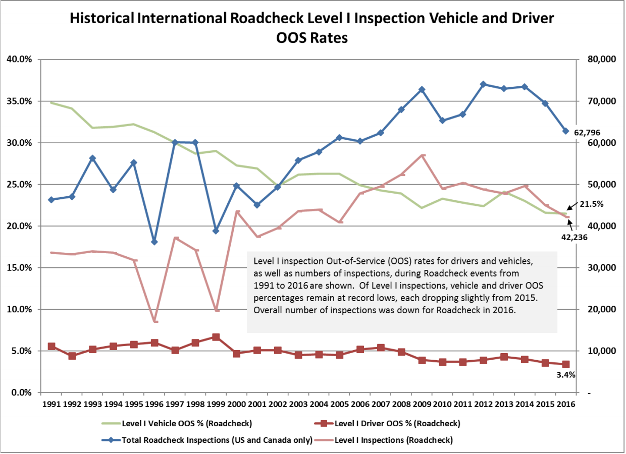 Hours of service, improper logs lead violations for truckers during  Roadcheck, brakes top equipment violation