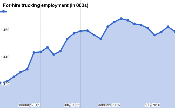 Trucking dropped 3,600 jobs in September, Labor Dept. says