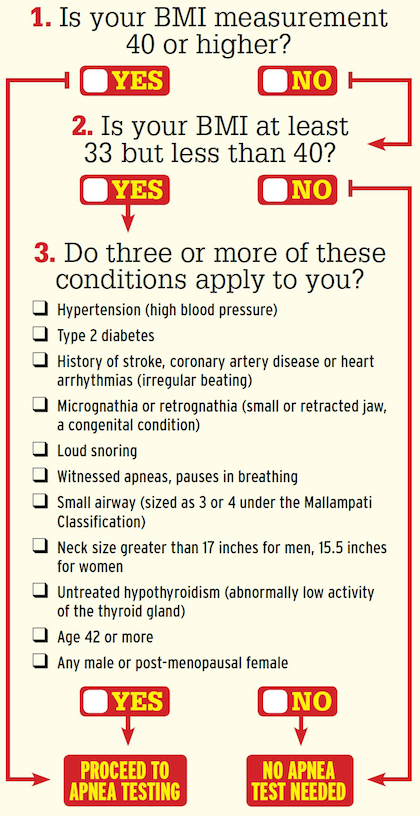 Click through the image or this link to access an interactive version of this checklist to find out whether you would be screened to be tested for sleep apnea under the recommended criteria.