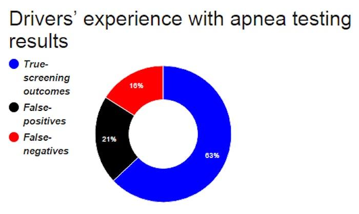 sleep-apnea-testing-results