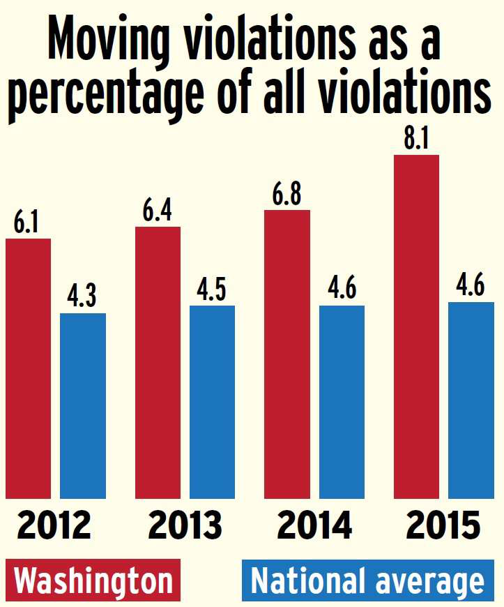 washington-moving-violations-versus-national-average-2015