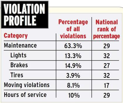 washington-state-violation-profile-2015