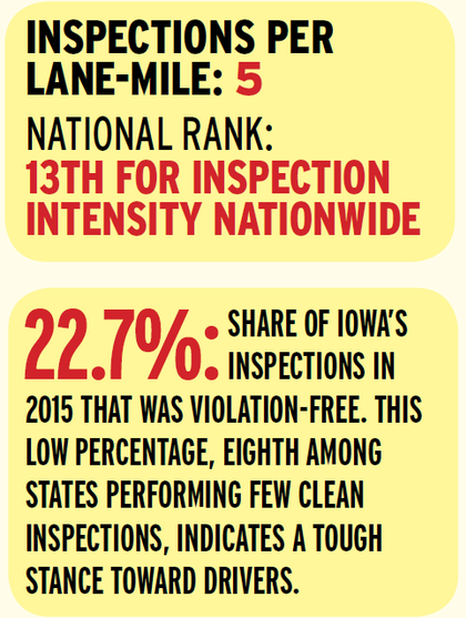 Iowa's Department of Transportation shows clear emphasis on inspecting the trucks and drivers it believes need it. The state stands out in rankings for the fewest clean inspections and an above-average violations-per-inspection rating. Add to that a top-15 ranking among states in inspection intensity, and it's clear the sworn officers that make up much of the DOT's program are among the nation's most active in selection and inspection.