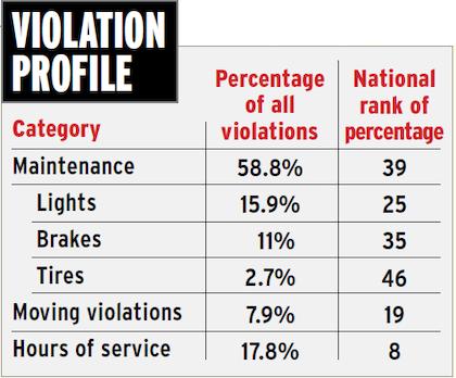 iowa-violation-profile-2015