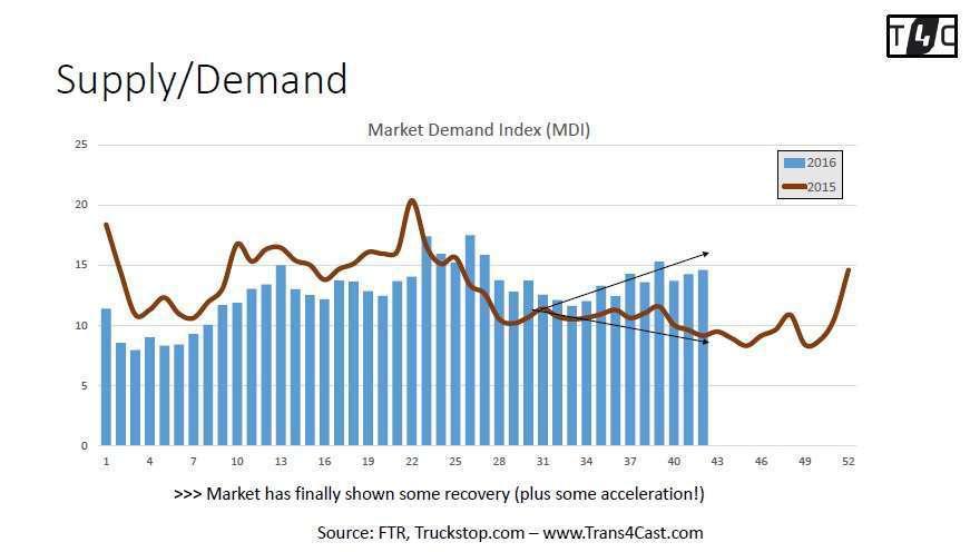 Spot market demand tilting toward a stronger environment for carriers in 2017