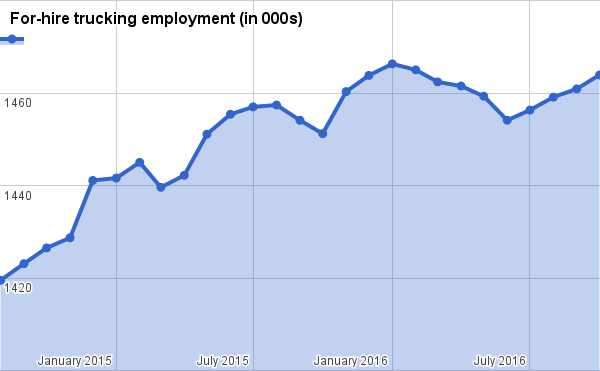 Trucking industry employment jumped in October, September