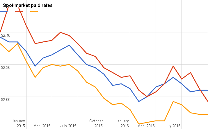 Rates stagnant in October, reefer rates dip to lowest since 2013