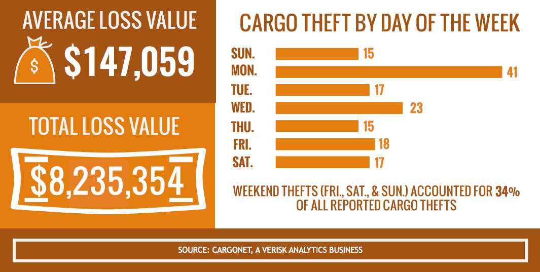 Food and beverage cargo tops most-stolen list in recent Thanksgiving weeks