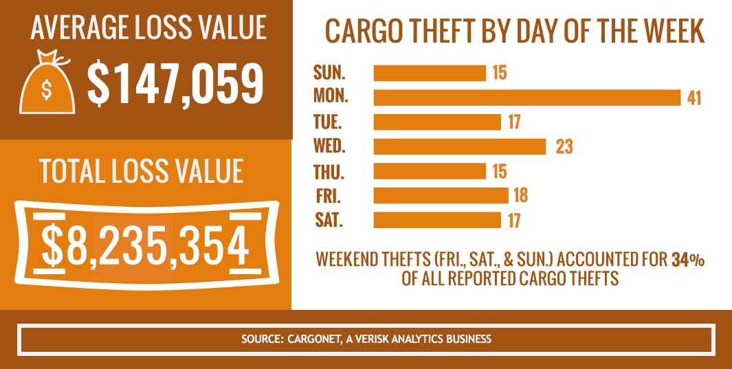 Food and beverage cargo tops most-stolen list in recent Thanksgiving weeks