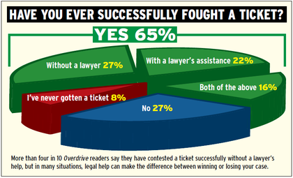 overdrive-poll-on-success-fighting-tickets