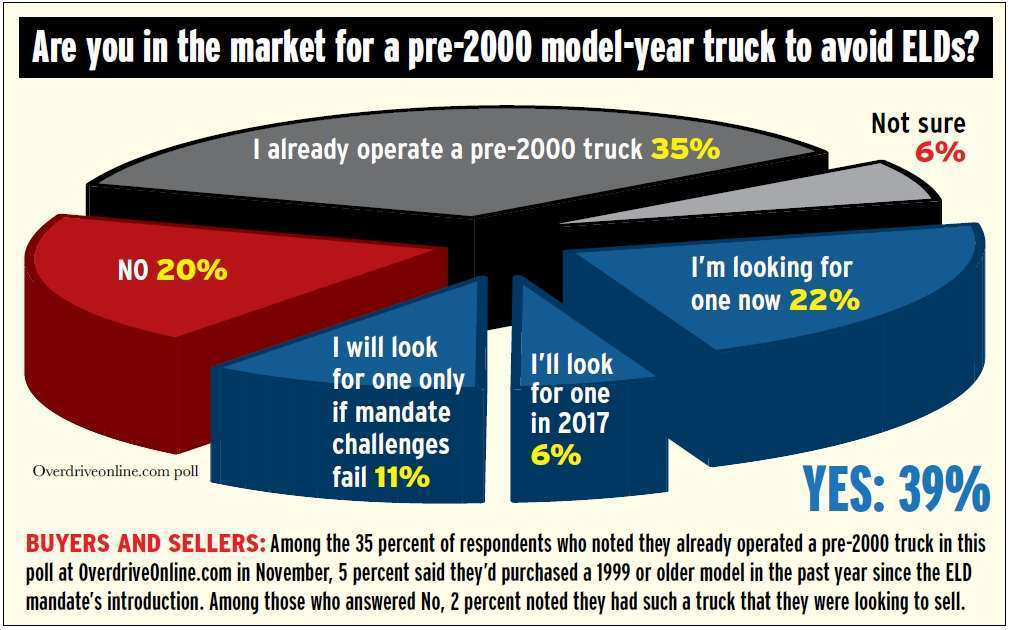 poll-results-market-for-pre-2000-operators-plans