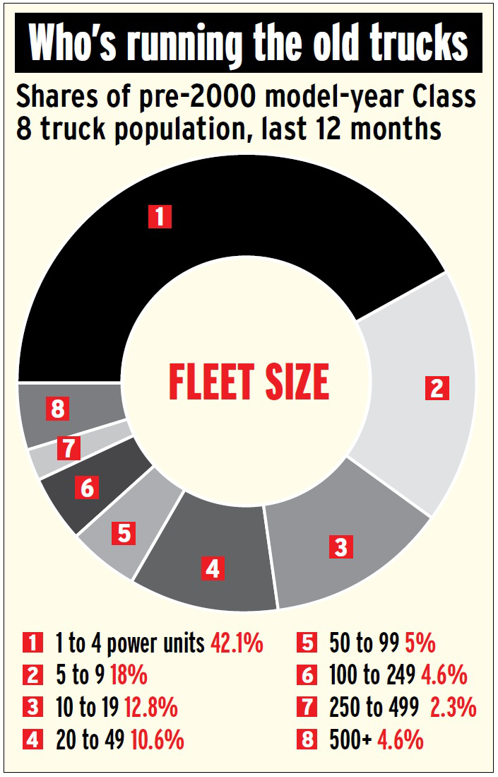 shares-of-pre-2000-class-8-trucks-by-owner-fleet-size-2016