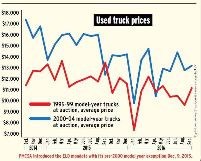 topbid-auction-data-1995-99-v-2000-04