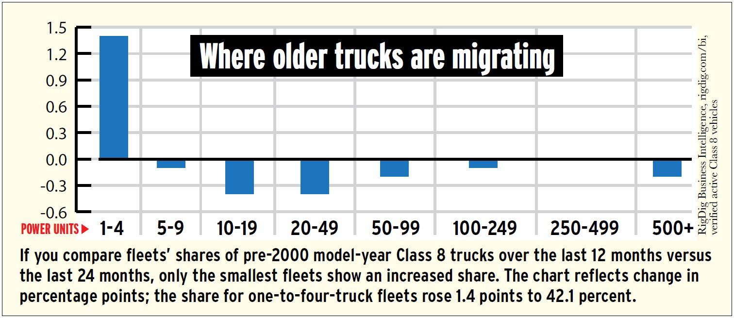 chart-where-pre-2000-trucks-migrated-last-12-months-ending-september-2016