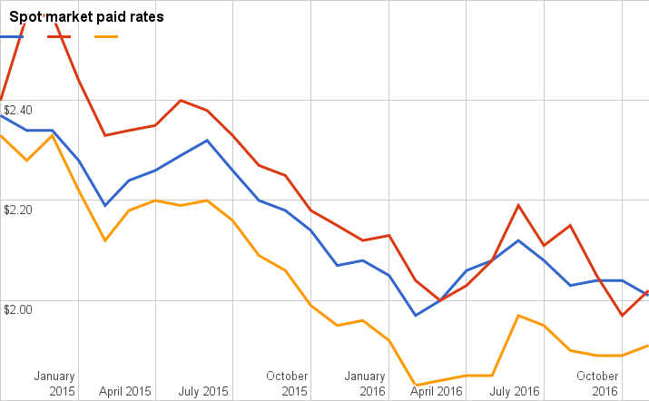 Van and reefer rates see uptick in November, flatbed rates fall