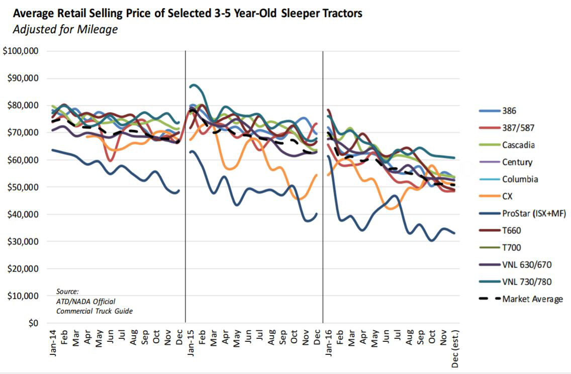 Used truck prices tumbled in 2016