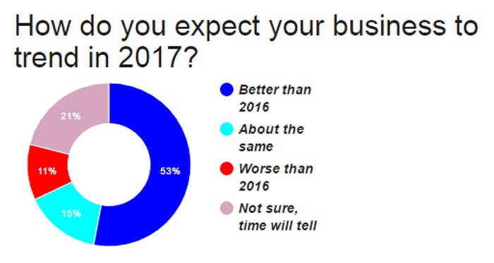 2017-business-economy-expectations-poll-2017-01-09-08-55
