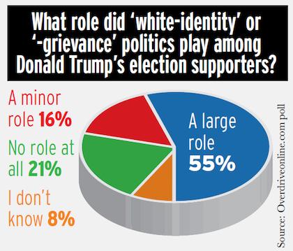white-identity-grievance-politics-poll-2016