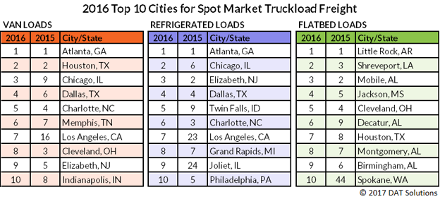 Top 10 cities for van, reefer, flatbed freight in 2016