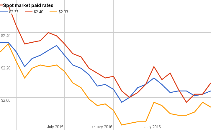Reefer rates surged in January, van's months-long rally ends