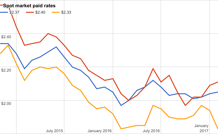Van rates fall off as reefer, flatbed gain momentum
