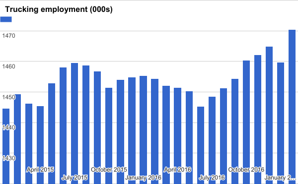 Trucking employment gained big in February