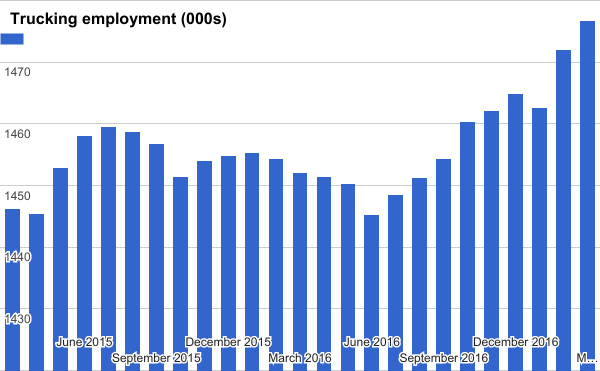 Trucking employment rallied again in March