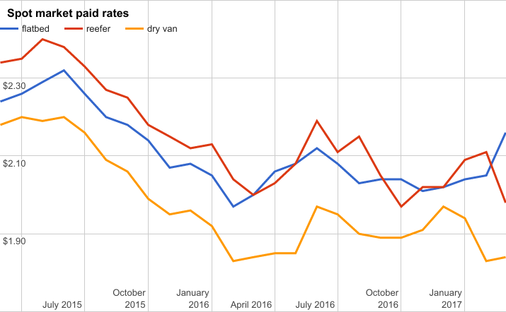 Rates report: Flatbed gained big in March, reefer sank